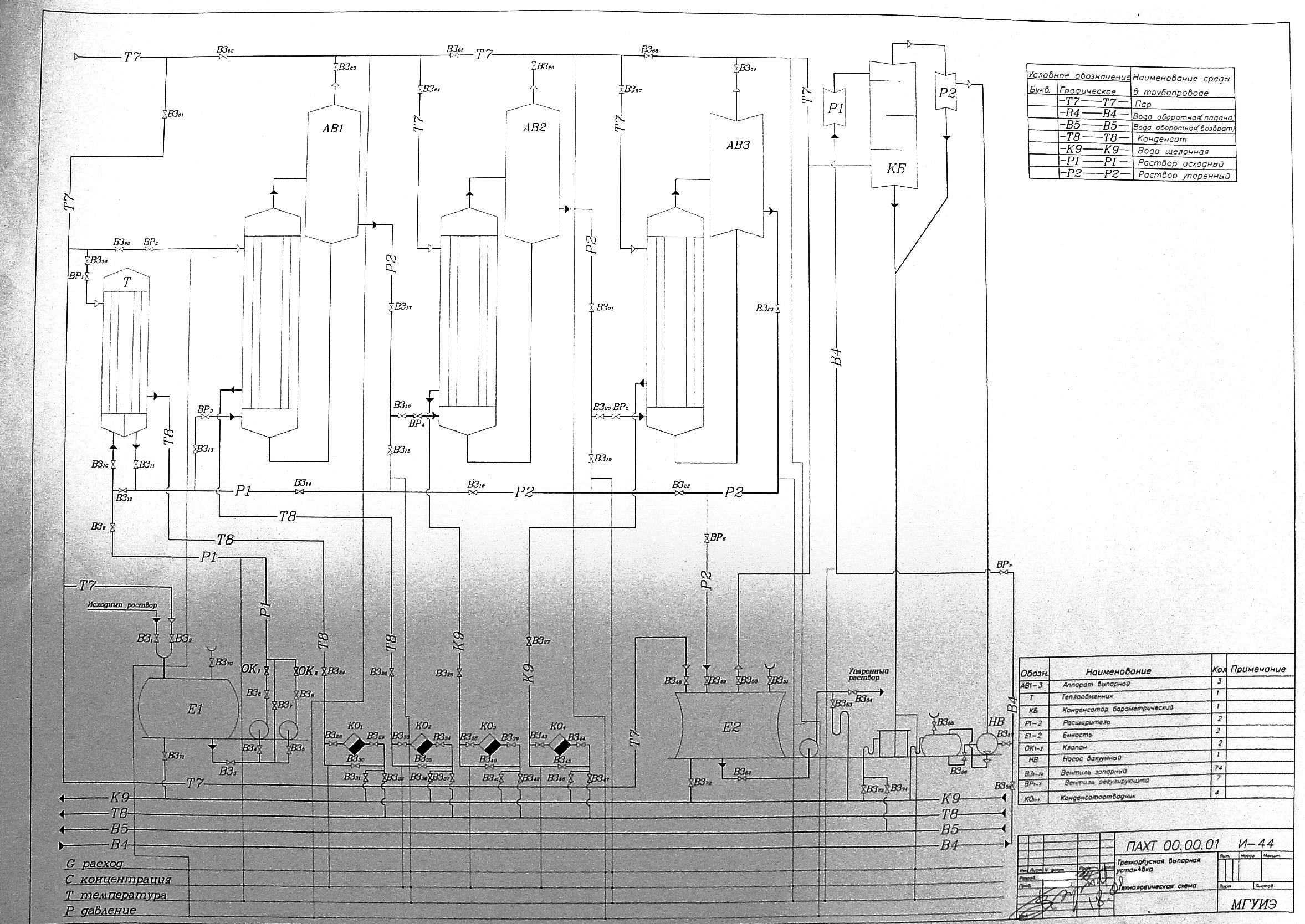 Технологическая схема абсорбционная